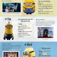 A Who's Who Guide to the Minions