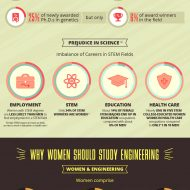 Closing the Gender Gap in STEM